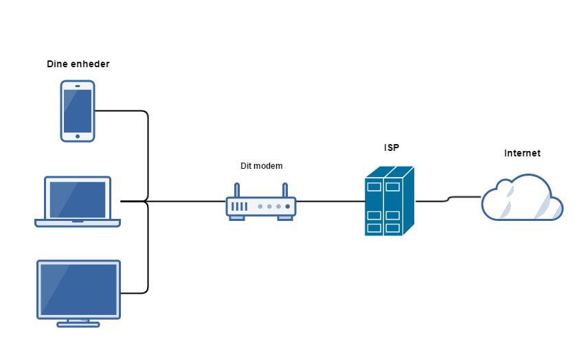 Simpelt internet diagram